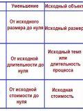 Таблица оператора РВС