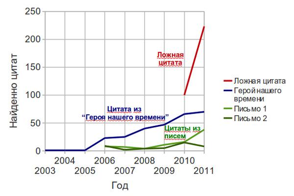 График с результатами анализа выбранных цитат