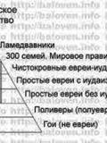 Еврейско-гойская пирамида по мнению Баловня...