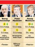 Самые богатые люди России. Все - семиты!