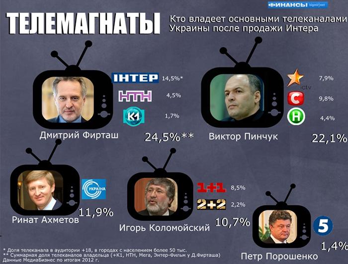 Все украинские СМИ находятся в руках еврейских олигархов
