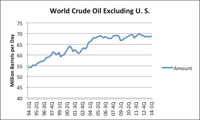 Добыча сырой нефти не растёт уже 10 лет...