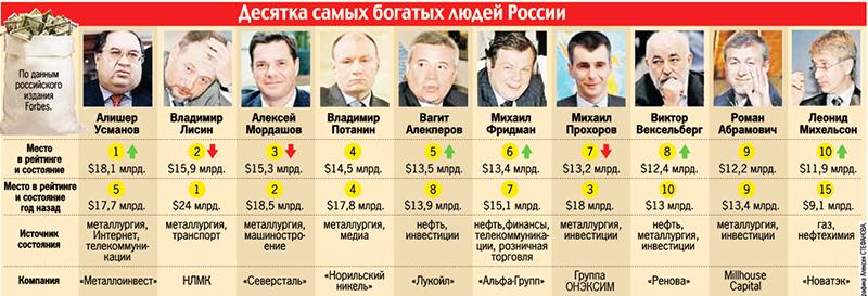Богатейшие люди россии индикатор ртв для форекс