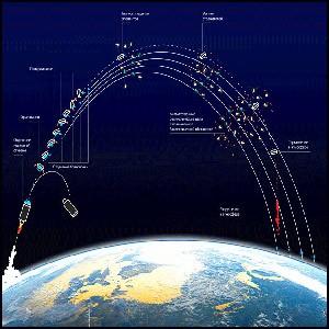 Баллистические ракеты – наши единственные неподкупные друзья