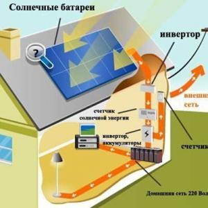 Вся правда о солнечных панелях