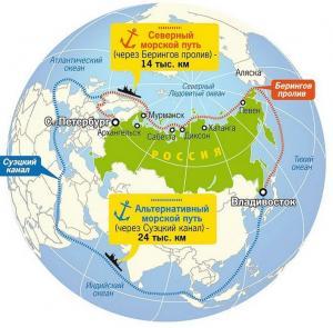 Северный морской путь – это не только ледоколы. Перспективы и сложности развития СМП