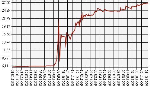 Разумная девальвация рубля приведёт к резкому подъёму промышленности