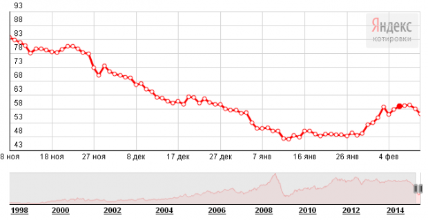 Цена на нефть: объясняем необъяснимый катаклизм