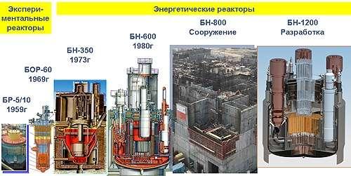 Быстрый натриевый Реактор БН-800: трудные первые шаги