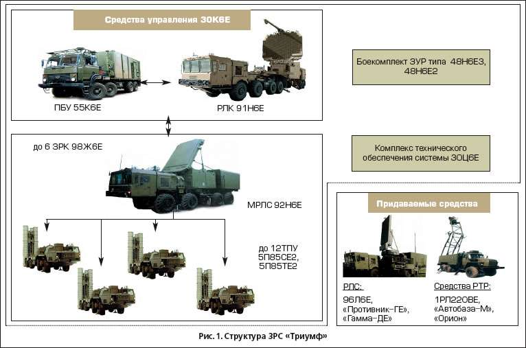 Зенитно Ракетный Комплекс С-500 решит большинство задач ПВО и ПРО ...