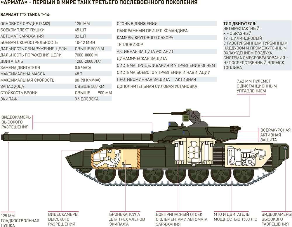 «Армата» – это настоящая революция в танкостроении