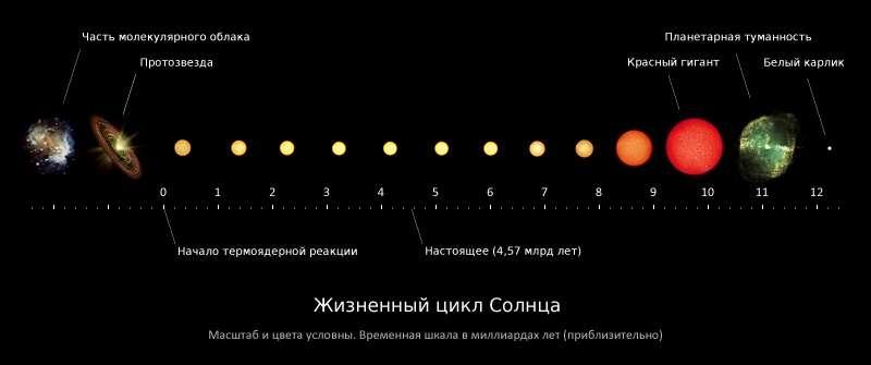 Наука не хочет знать. Часть 3