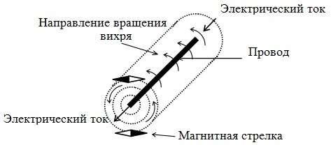 Замечательное изобретение без теоретической основы