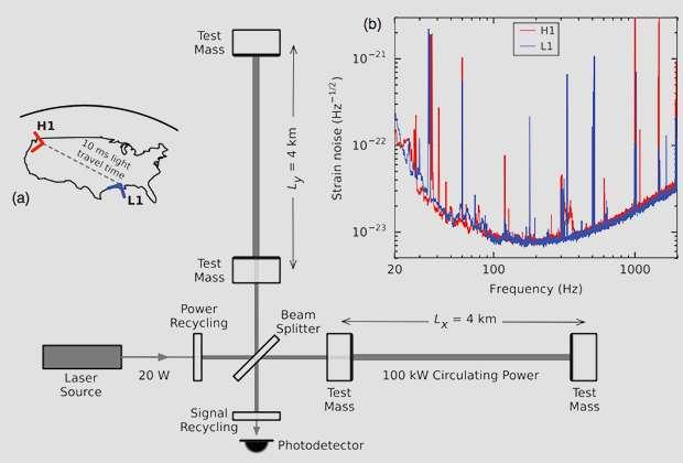 Гравитационные волны – это лживая выдумка псевдоучёных