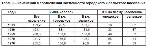 население СССР