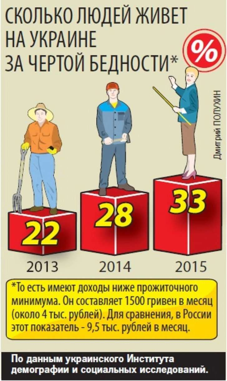 Сколько людей живет на Украине за чертой бедности Фото: Дмитрий ПОЛУХИН