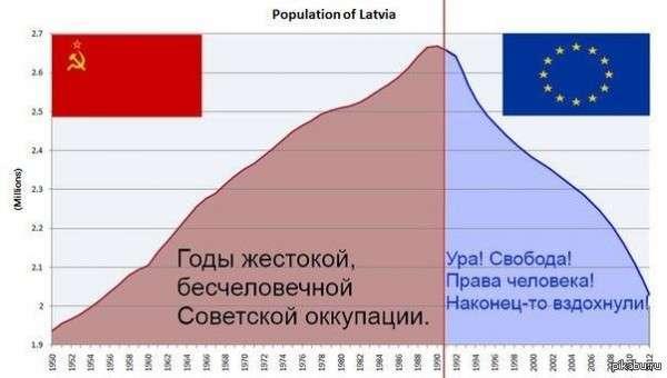 Паразиты уничтожают Прибалтику для своих специфических целей