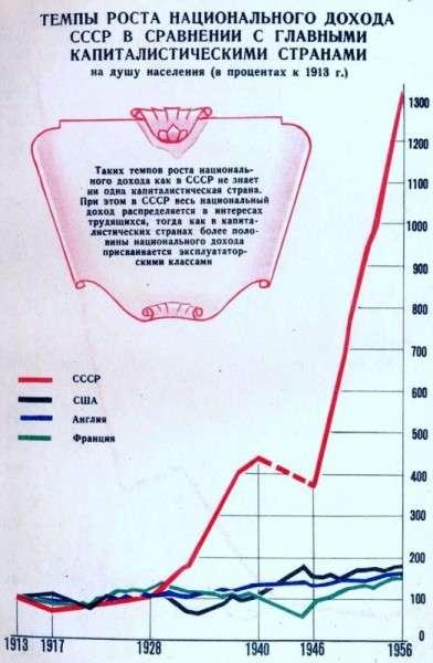 СССР был построен паразитами для реализации своих целей, а не наших