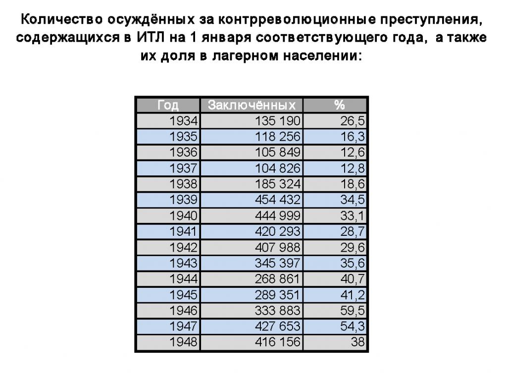 Сталинские репрессии в цифрах и фактах