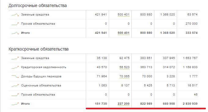 Как российский футбол и хоккей высасывают госбюджет