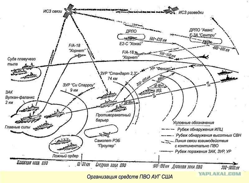Чем России уничтожить авианосцы США?