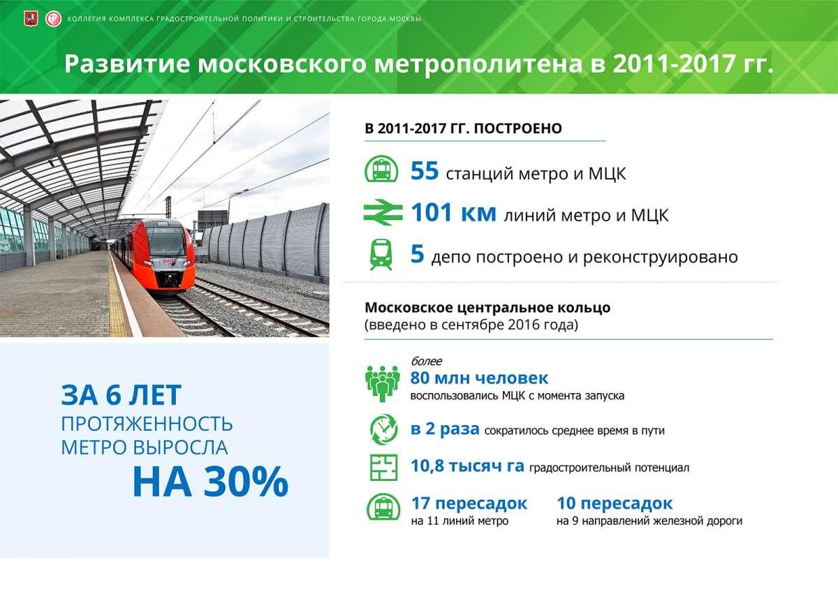 Москва: метро, дороги и реновация – что уже сделано и что ещё предстоит
