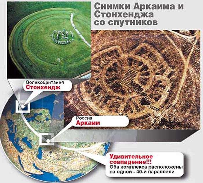 Аркаим и славяно-арийская астрономия