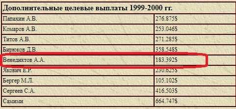 Алексей Навальный и миллионеры российской оппозиции