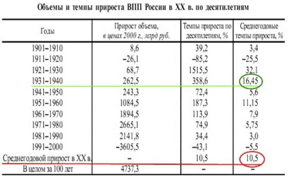 Экономика России построена по колониальной схеме и чтобы выжить её надо менять