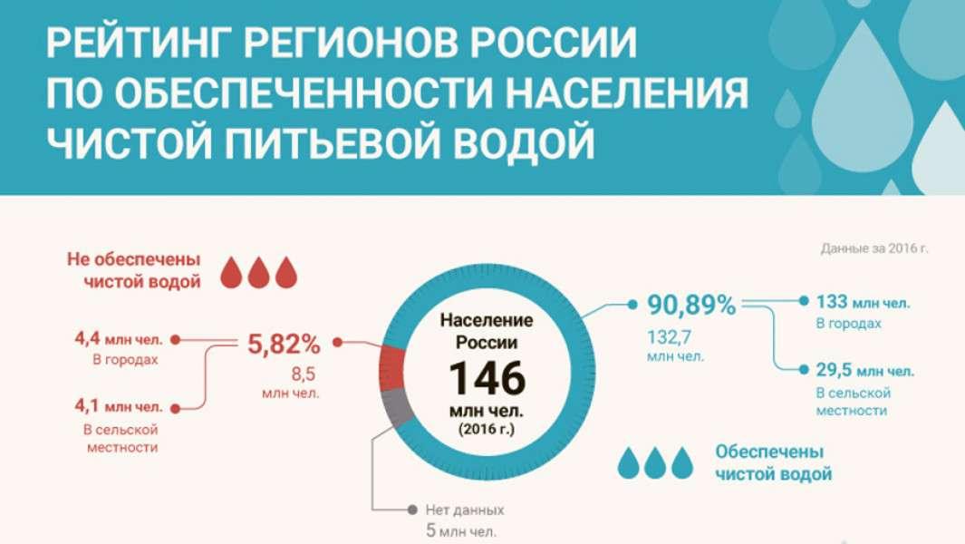 Москва может остаться без питьевой воды, благодаря беспределу и жадности чиновников