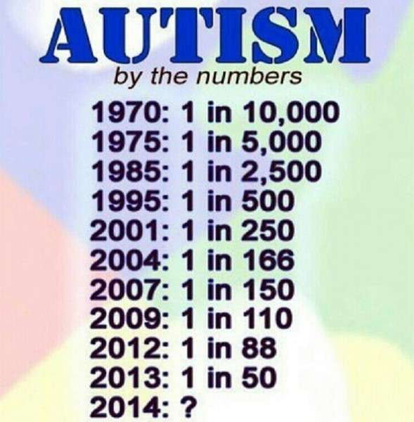 Как вакцины влияют на здоровье детей. Исследование американских медиков