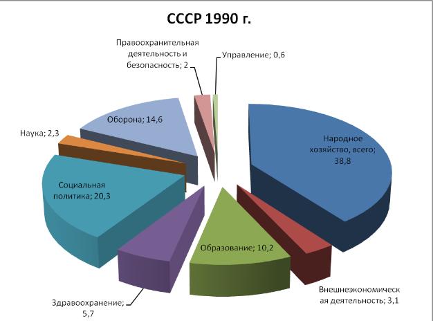 На Запад было лучше чем в СССР?