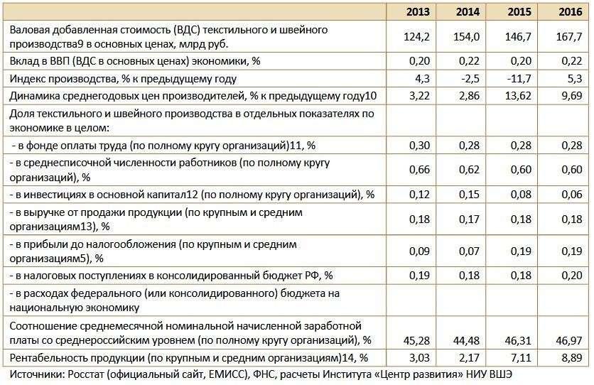 Лёгкая промышленность России – состояние и перспективы