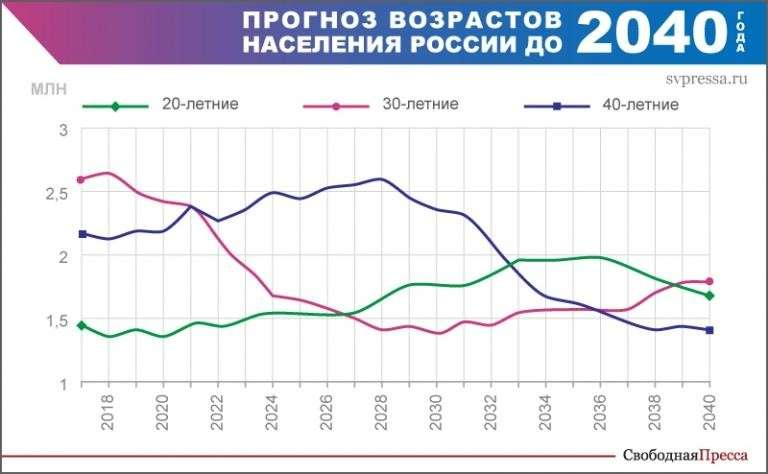 Демография России – наше будущее
