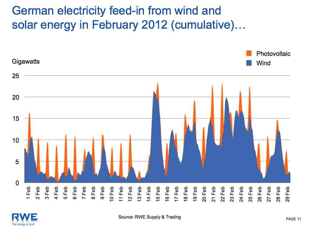 Солнечные панели и ветрогенераторы, как замена атомных и теплоэлектростанций