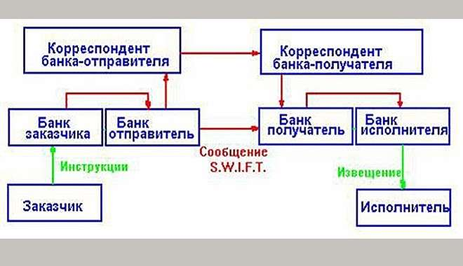Отключение России от расчётной системы