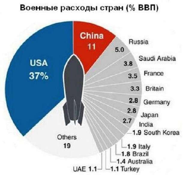 Новое оружие России восстанавливает двуполярный мир