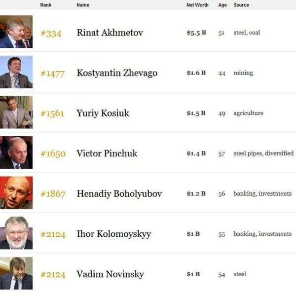 Борьба с олигархами на Украине – это заказ Запада, расчищающего место для своего капитала
