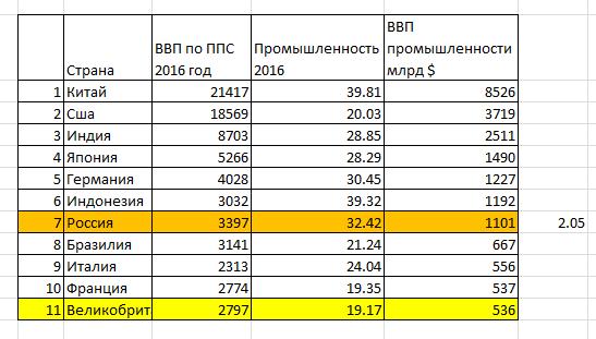 Англия против России: сравнение двух стран