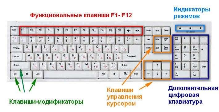 Секреты работы за компьютером