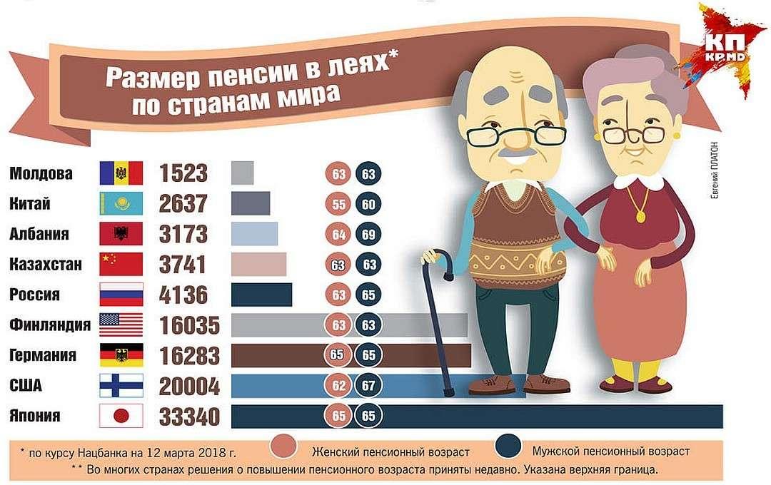 Кто ответит за пенсионную реформу?