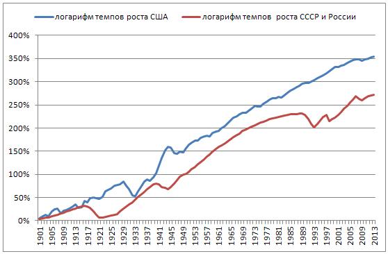 Общая проблема экономик СССР и России