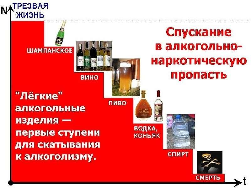 Алкоголь – история из перечёркнутой жизни