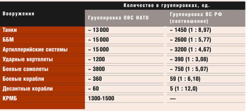 Сценарий нападения НАТО на Россию