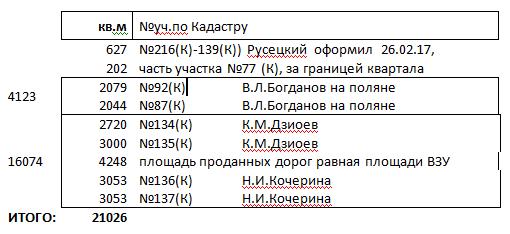 Домодедовская земельная мафия лютует