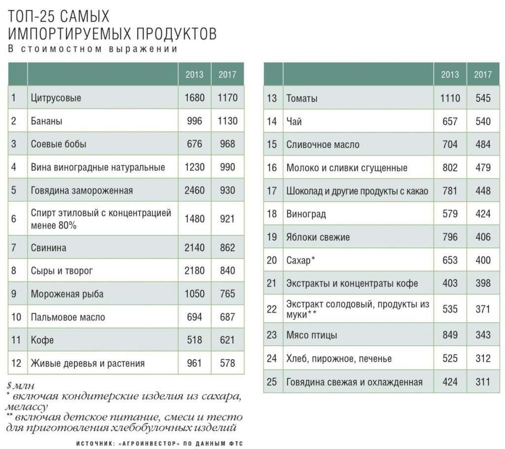 Топ-25 продуктов, которые Россия импортирует