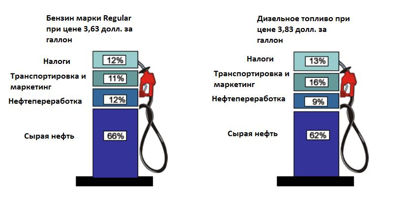 Цена бензина – почему она растёт и откуда она берётся?