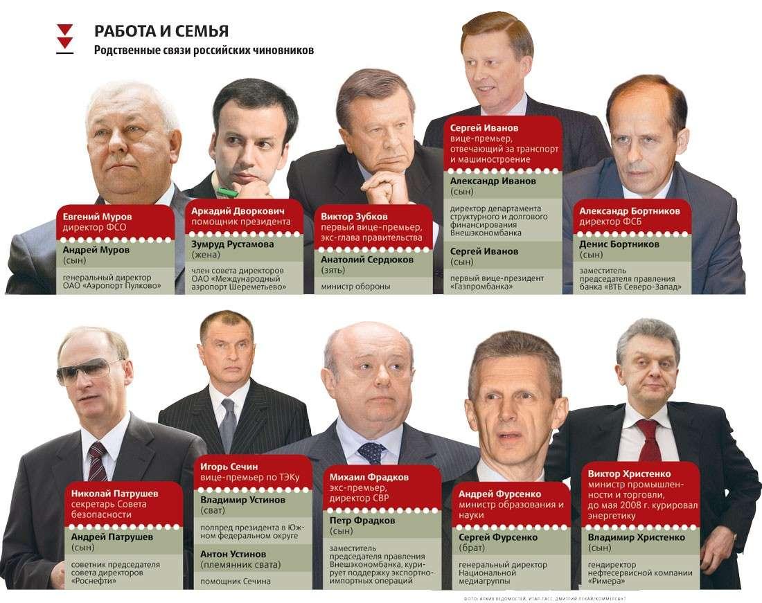 Путин, элиты и кланы