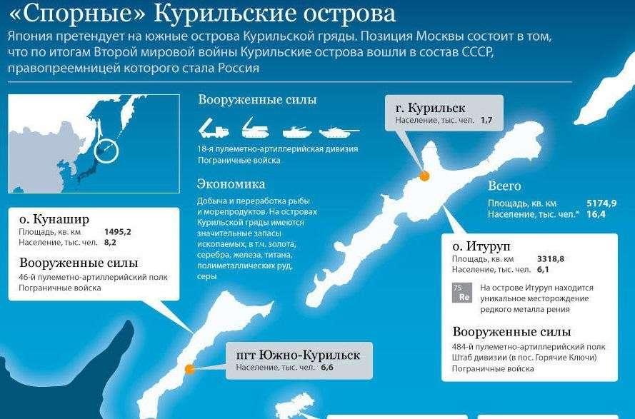 Москва не отдаст Курилы – Японии