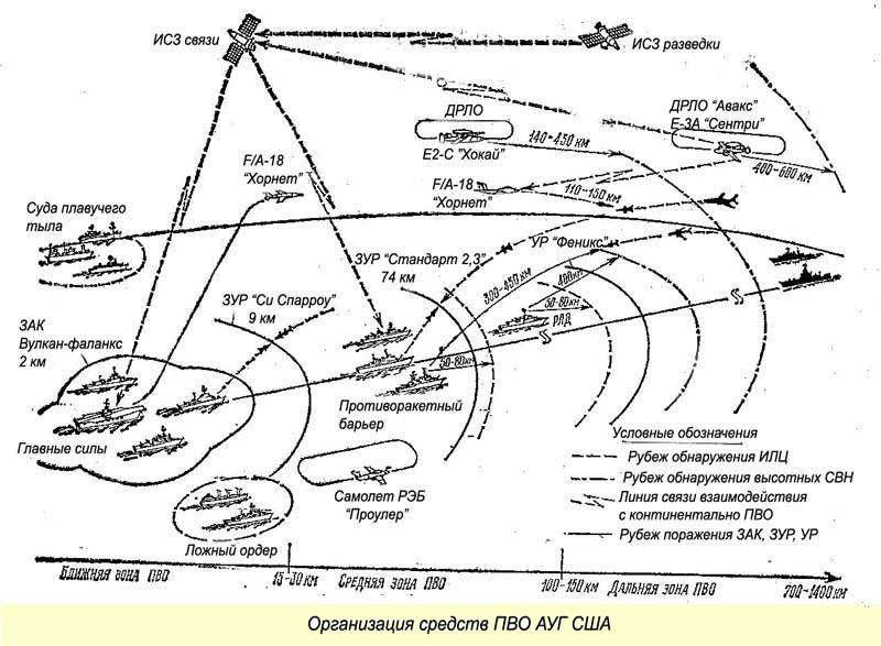 Как потопить авианосную ударную группу США